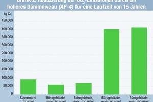 Grafik 2: Reduzierung der CO<sub>2</sub>-Emissionen durch ein höheres Dämmniveau (AF-4) für eine Laufzeit von 15 Jahren <br />