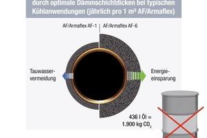 Grafik 6: Zusätzliche Energie- und CO2-Einsparungen durch optimale Dämmschichtdicken bei typischen Kühlanwendungen (jährlich pro 1 m3 AF/Armaflex<br />