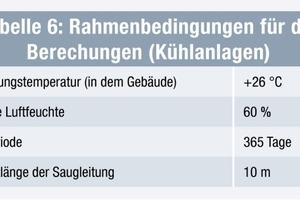 Tabelle 6: Rahmenbedingungen für die Berechungen (Kühlanlagen)<br />