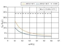 Bild 1: Spezifische elektrische Leistung der Lösungsmittelpumpe in Abhängigkeit des Pumpenwirkungsgrades<br />