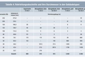 Tabelle 4: Rohrleitungsabschnitte und ihre Durchmesser in den Gebäudetypen<br />