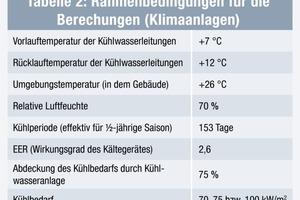 Tabelle 2: Rahmenbedingungen für die Berechungen (Klimaanlagen)<br />
