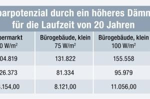 Tabelle 5: Einsparpotential durch ein höheres Dämmniveau (AF-4) für die Laufzeit von 20 Jahren<br />