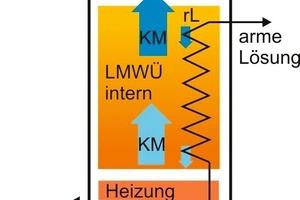Abb. 2: Austreiber (schematisch)<br />