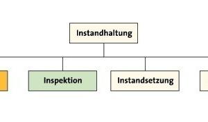 Bild 3: Unterteilung der Instandhaltung nach [8]<br />