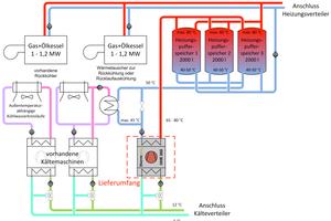 """<div class=""""bildtitel"""">Einbindung der Wärmepumpe in das Klima-Kaltwassernetz und das Heizungsnetz (Grafik: thermea)</div>"""