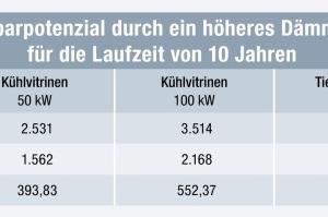 Tabelle 8: Einsparpotential durch ein höheres Dämmniveau (AF-6) für die Laufzeit von zehn Jahren